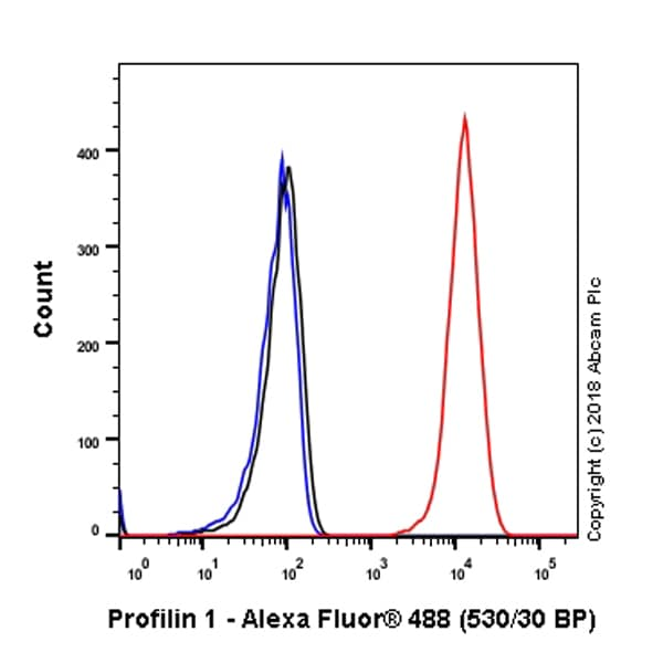 Flow Cytometry - Anti-Profilin 1 antibody [EPR6304] (ab124904)