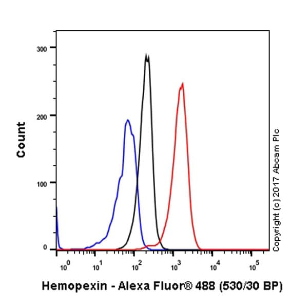 Flow Cytometry - Anti-Hemopexin antibody [EPR5610] (ab124935)