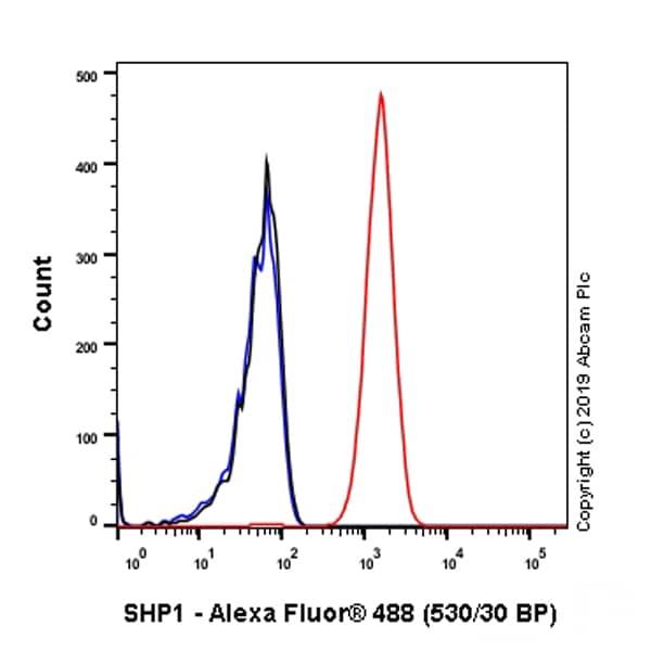 Flow Cytometry (Intracellular) - Anti-SHP1 antibody [EPR5519] (ab124942)
