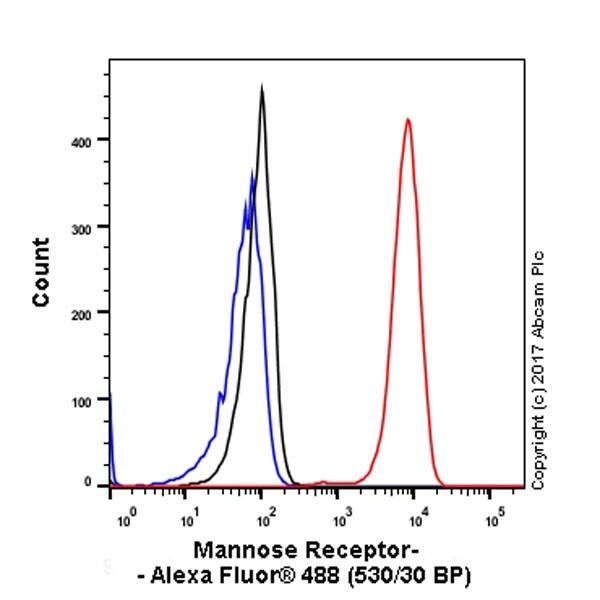Flow Cytometry - Anti-Mannose Receptor antibody [EPR6828(B)] (ab125028)