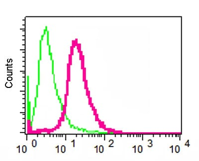 Flow Cytometry (Intracellular) - Anti-SCRIBBLE antibody [EPR4140(2)] (ab125080)