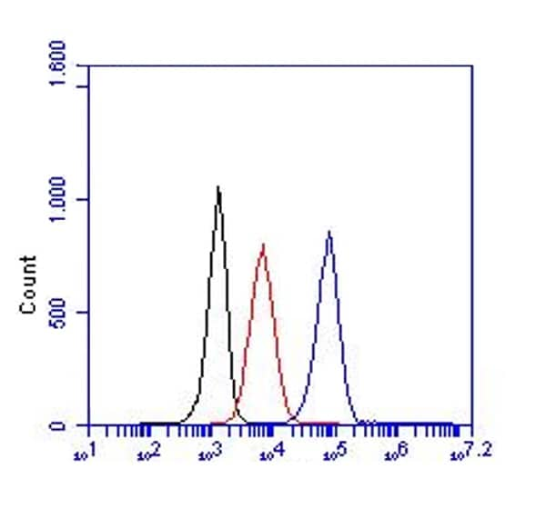Flow Cytometry - Anti-Neutrophil antibody [NIMP-R14] (Phycoerythrin) (ab125159)