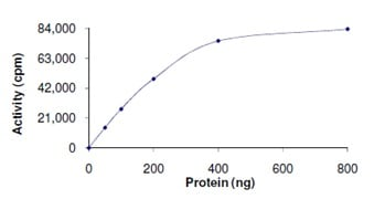 Functional Studies - Recombinant human YANK2 protein (ab125574)