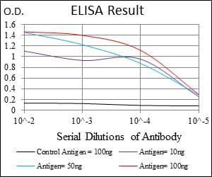 ELISA - Anti-PAI1 antibody [1D5] (ab125687)