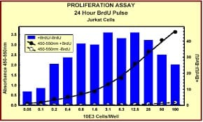 Indirect ELISA - ab126556 BrdU Cell Proliferation ELISA Kit (colorimetric) (ab126556)