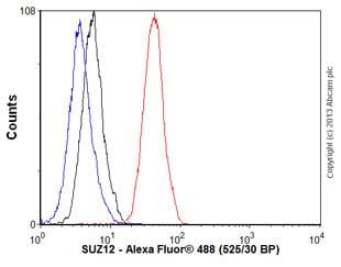 Flow Cytometry - Anti-SUZ12 antibody [SUZ220A] (ab126577)