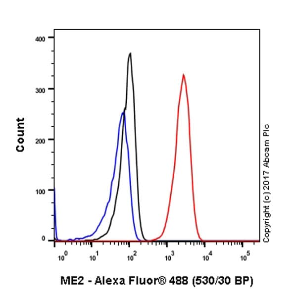 Flow Cytometry - Anti-ME2 antibody [EPR7218] (ab126616)