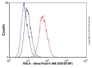 Flow Cytometry - Anti-RALA antibody [EPR6468] (ab126627)