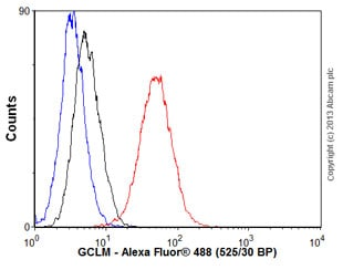 Flow Cytometry - Anti-GCLM antibody [EPR6667] (ab126704)