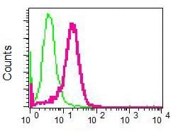 Flow Cytometry - Anti-HN1 antibody [EPR7364] (ab126705)