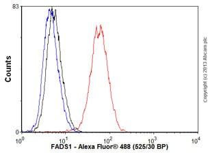 Flow Cytometry - Anti-FADS1 antibody [EPR6898] (ab126706)