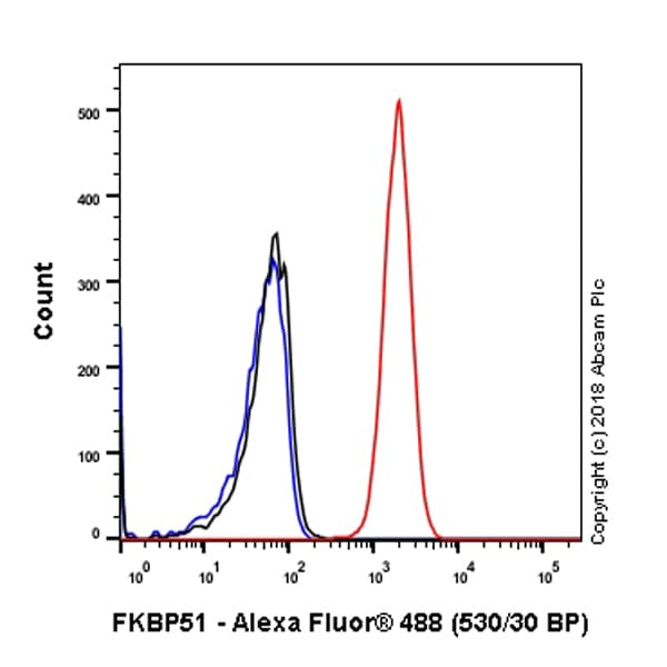 Flow Cytometry - Anti-FKBP51 antibody [EPR6617] (ab126715)