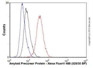 Flow Cytometry - Anti-Amyloid Precursor Protein antibody [EPR5118-34] (ab126732)