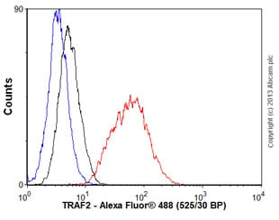 Flow Cytometry - Anti-TRAF2 antibody [EPR6048] (ab126758)