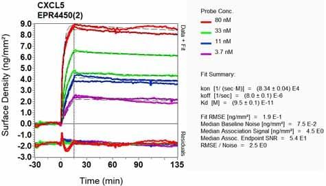 OI-RD Scanning - Anti-CXCL5 antibody [EPR4450(2)] (ab126763)