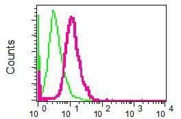 Flow Cytometry - Anti-Desmocollin 3 antibody [EPR7486] (ab126768)