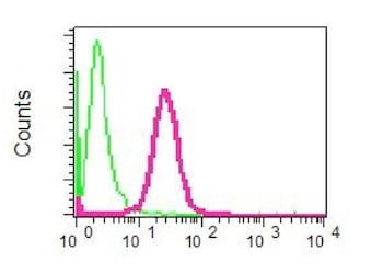 Flow Cytometry - Anti-DNAJA1 antibody [EPR7248] (ab126774)