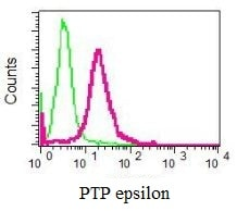 Flow Cytometry - Anti-PTPRE antibody [EPR6715] (ab126788)