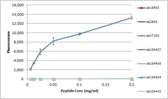Peptide Array - Anti-Histone H3 (symmetric di methyl R26) antibody (ab127095)
