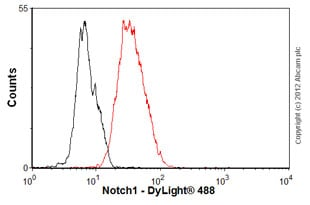 Flow Cytometry - Anti-Notch1 antibody [mN1A] (ab128076)