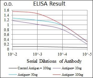 ELISA - Anti-CEBP Alpha/CEBPA antibody [4E10] (ab128162)