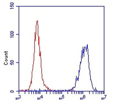 Flow Cytometry - Anti-Hsp60 antibody [USC127-3] - Mitochondrial Marker (ab128567)
