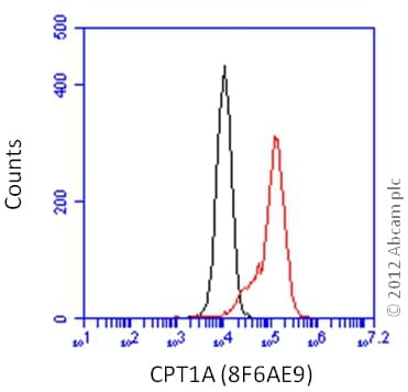 Flow Cytometry - Anti-CPT1A antibody [8F6AE9] (ab128568)
