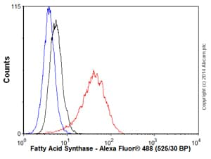 Flow Cytometry - Anti-Fatty Acid Synthase antibody [EPR7465] (ab128856)