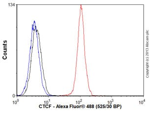 Flow Cytometry - Anti-CTCF antibody [EPR7314(B)] (ab128873)