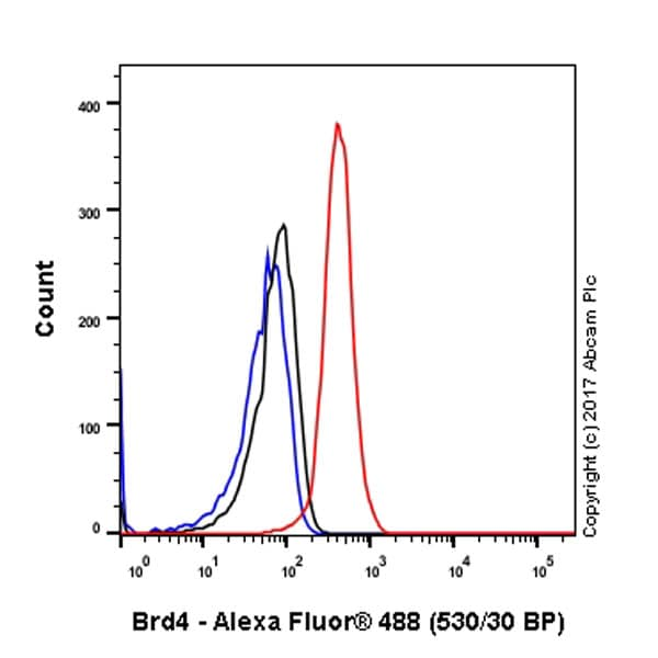 Flow Cytometry - Anti-Brd4 antibody [EPR5150(2)] (ab128874)