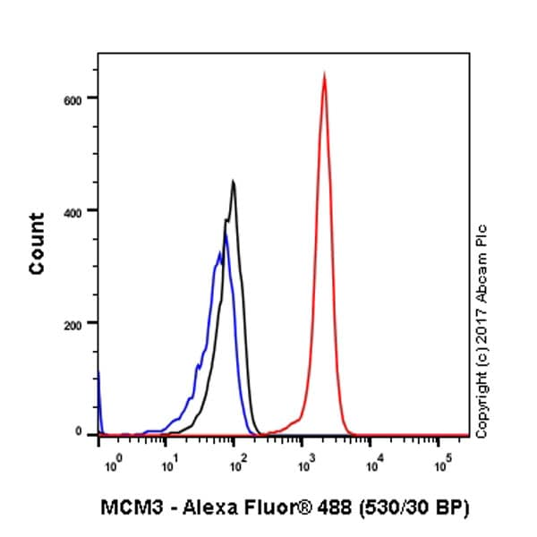 Flow Cytometry - Anti-MCM3 antibody [EPR7080] (ab128923)