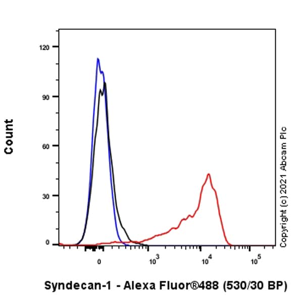 Flow Cytometry (Intracellular) - Anti-Syndecan-1 antibody [EPR6454] (ab128936)