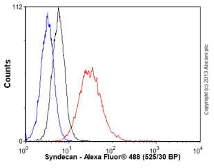 Flow Cytometry - Anti-Syndecan-1 antibody [EPR6454] (ab128936)