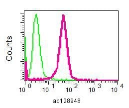 Flow Cytometry - Anti-Cystatin A antibody [EPR6941] (ab128948)