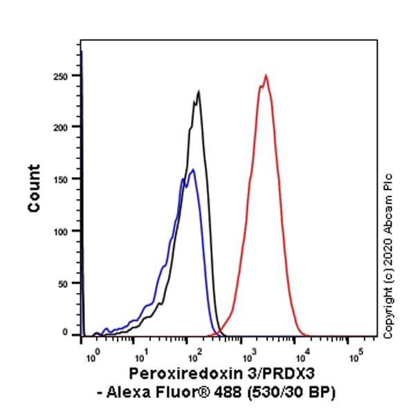 Flow Cytometry (Intracellular) - Anti-Peroxiredoxin 3/PRDX3 antibody [EPR8115] (ab128953)