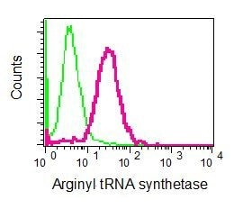 Flow Cytometry (Intracellular) - Anti-RARS antibody [EPR6298] (ab128956)
