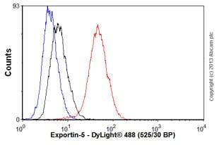Flow Cytometry - Anti-Exportin-5 antibody [EPR8452] (ab129006)