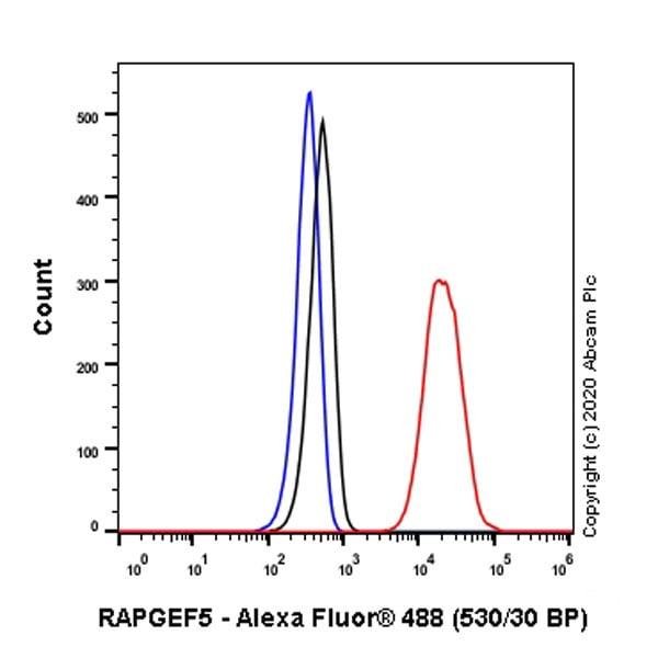 Flow Cytometry - Anti-RAPGEF5 antibody [EPR6882] (ab129008)