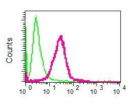 Flow Cytometry - Anti-PMS1 antibody [EPR8058] (ab129020)