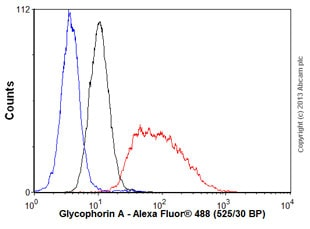 Flow Cytometry - Anti-Glycophorin A antibody [EPR8200] (ab129024)