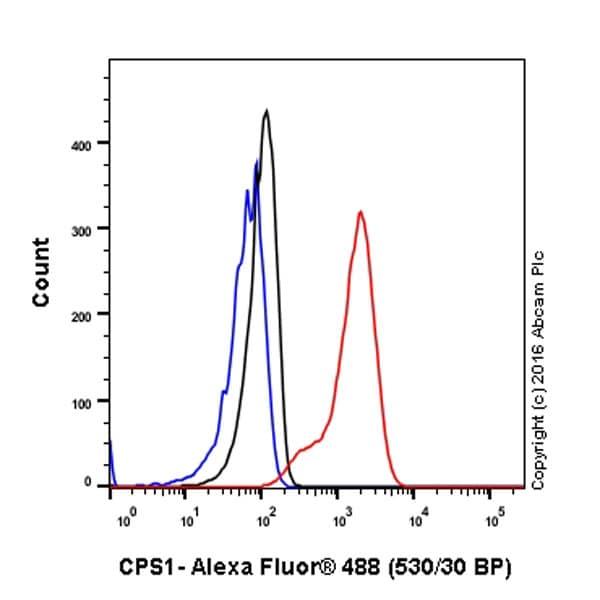 Flow Cytometry - Anti-CPS1 antibody [EPR7493-3] (ab129076)