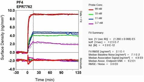 Other - Anti-PF4 antibody [EPR7762] (ab129090)