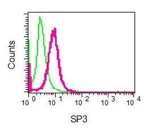 Flow Cytometry - Anti-SP3 antibody [EPR6806] (ab129099)