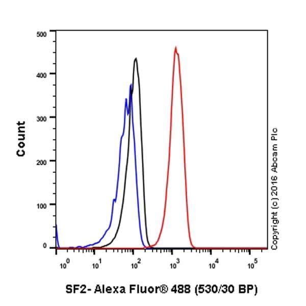 Flow Cytometry - Anti-SF2 antibody [EPR8239] (ab129108)