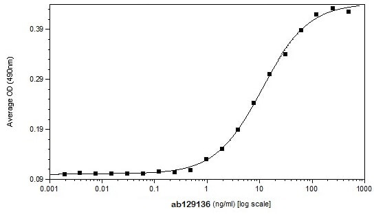 Functional Studies - Recombinant mouse RANKL protein (Active) (ab129136)