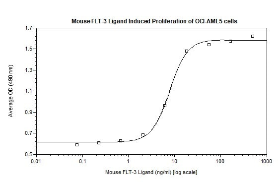 Functional Studies - Recombinant mouse Flt3 ligand/Flt3L protein (ab129139)