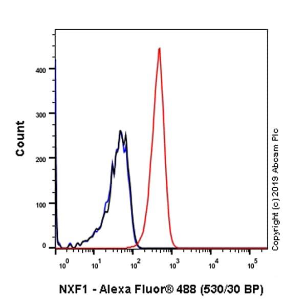 Flow Cytometry - Anti-NXF1 antibody [EPR8009] (ab129160)