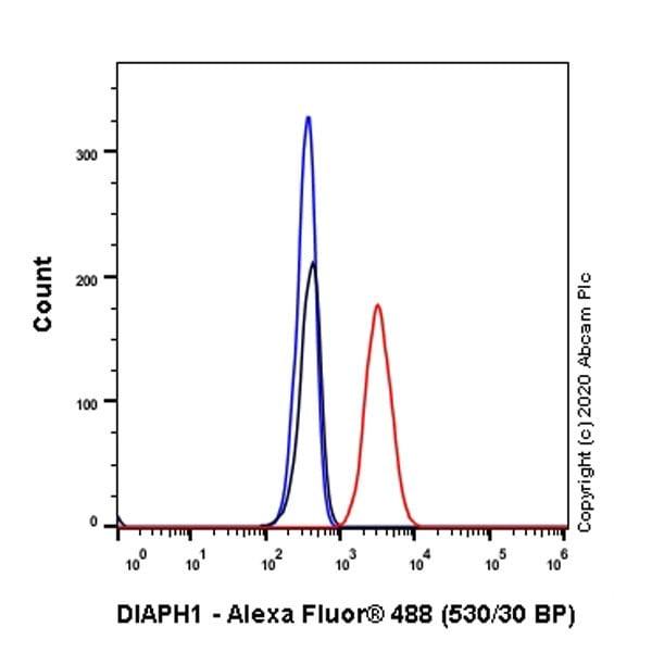 Flow Cytometry (Intracellular) - Anti-DIAPH1 antibody [EPR7948] (ab129167)
