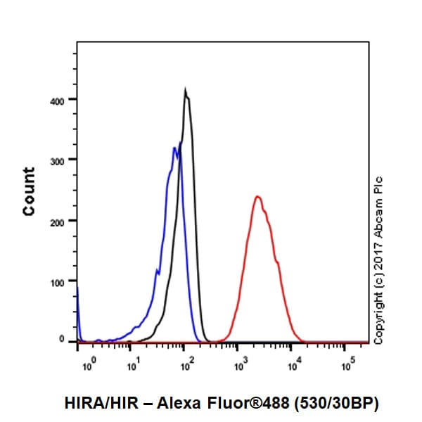 Flow Cytometry - Anti-HIRA/HIR antibody [EPR7416] (ab129169)
