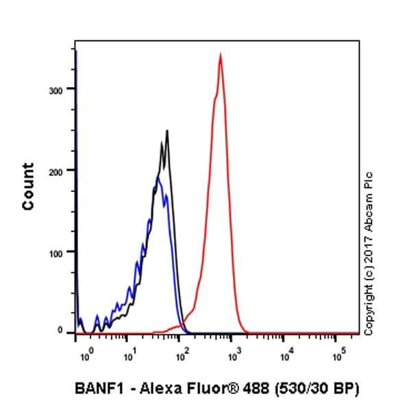 Flow Cytometry - Anti-BANF1/BAF antibody [EPR7668] (ab129184)
